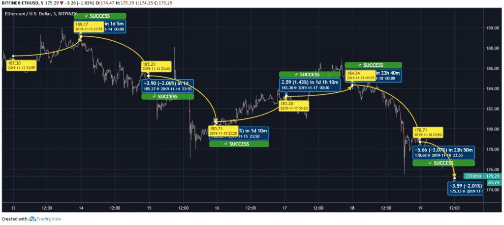 ETH-Price-Chart
